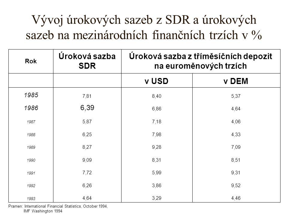 Úroková sazba z tříměsíčních depozit na euroměnových trzích