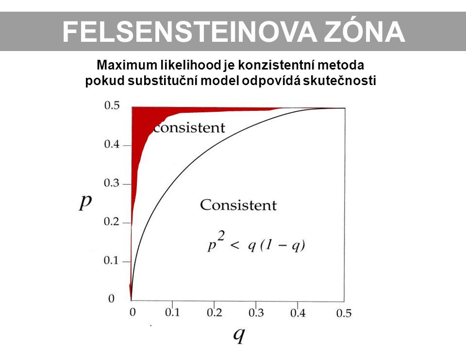 FELSENSTEINOVA ZÓNA Maximum likelihood je konzistentní metoda