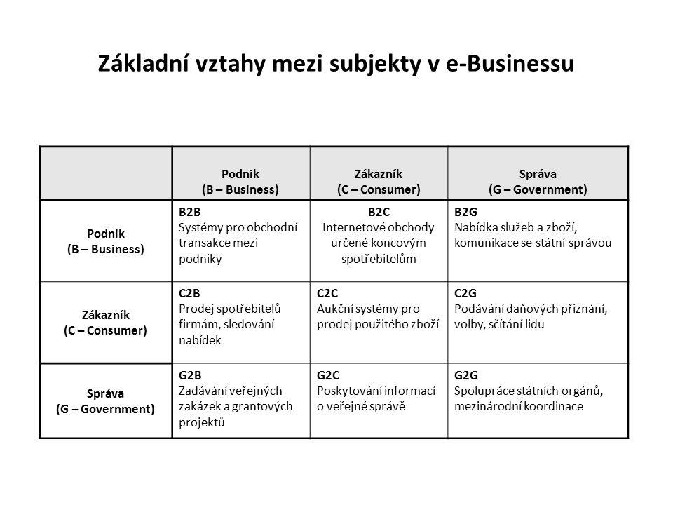 Základní vztahy mezi subjekty v e-Businessu