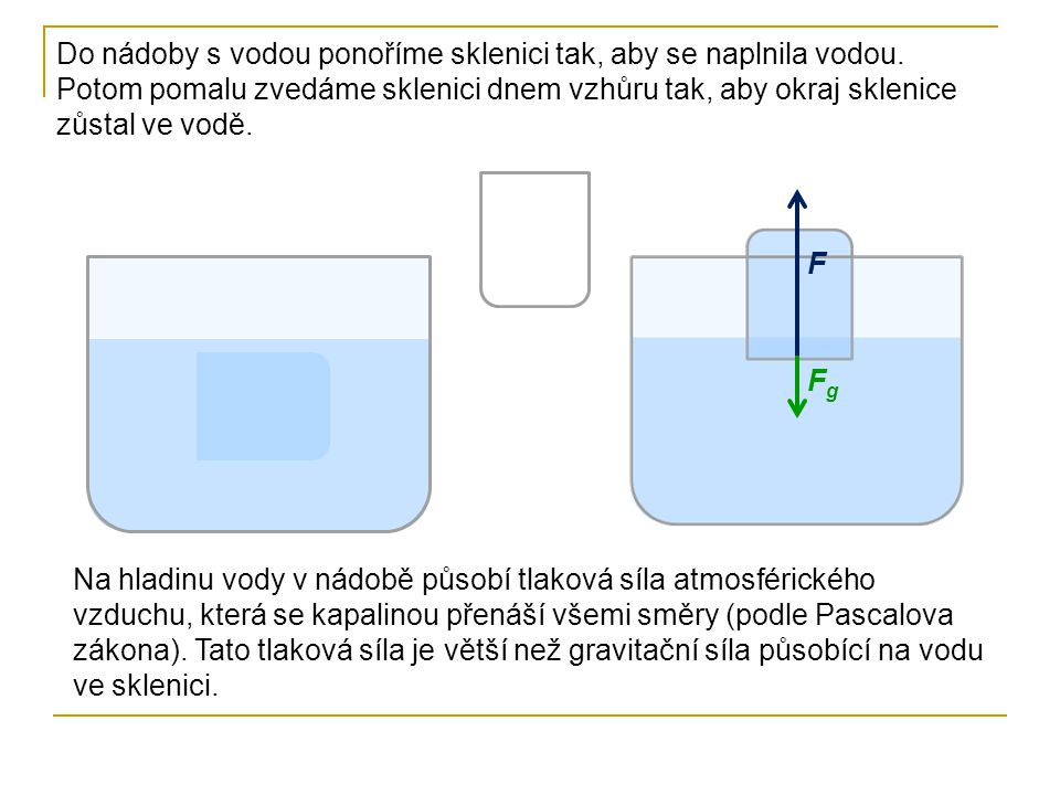 Do nádoby s vodou ponoříme sklenici tak, aby se naplnila vodou