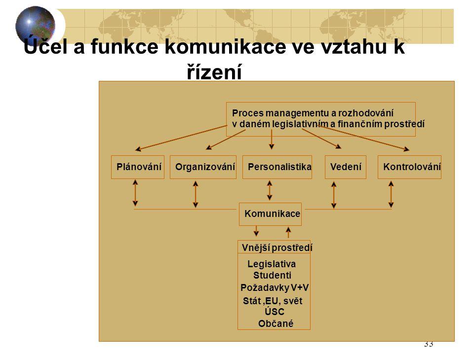 Účel a funkce komunikace ve vztahu k řízení