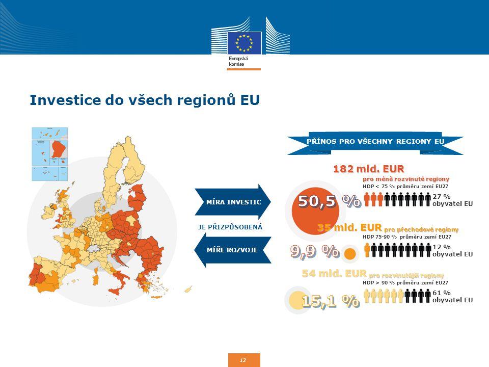 Investice do všech regionů EU
