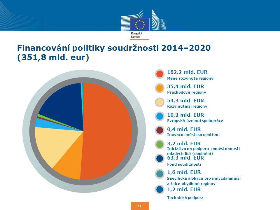 Financování politiky soudržnosti 2014–2020 (351,8 mld. eur)