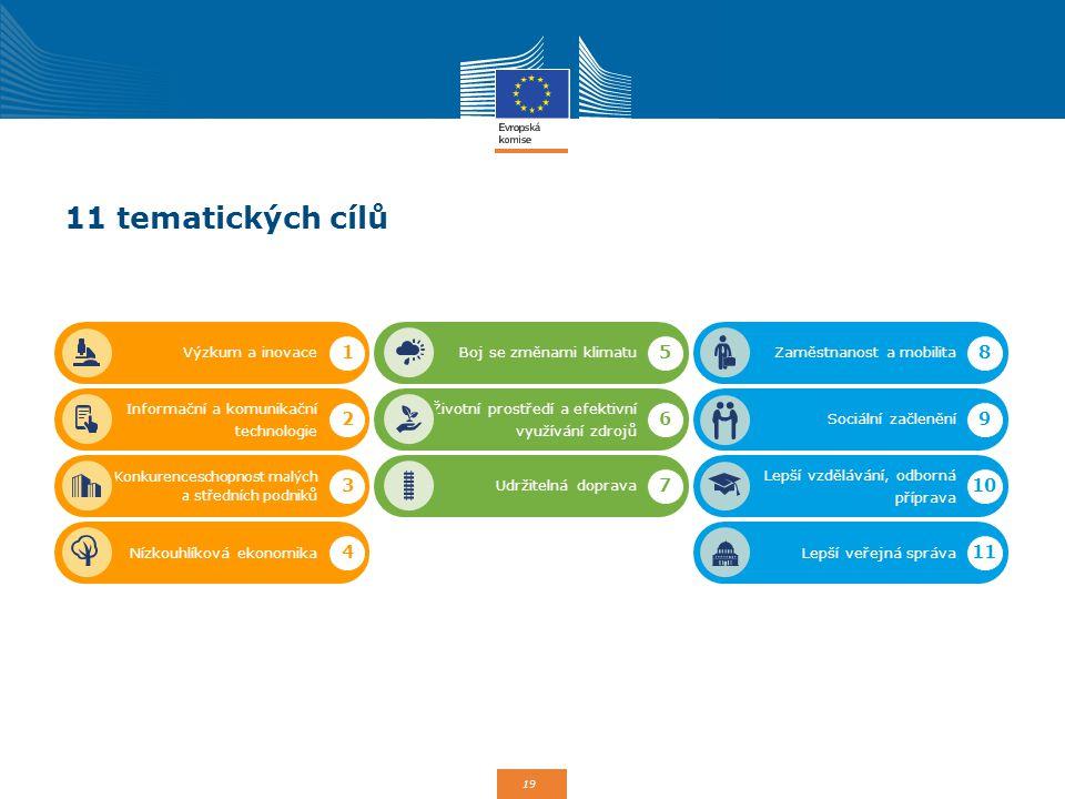 11 tematických cílů Výzkum a inovace. Boj se změnami klimatu. Informační a komunikační technologie.