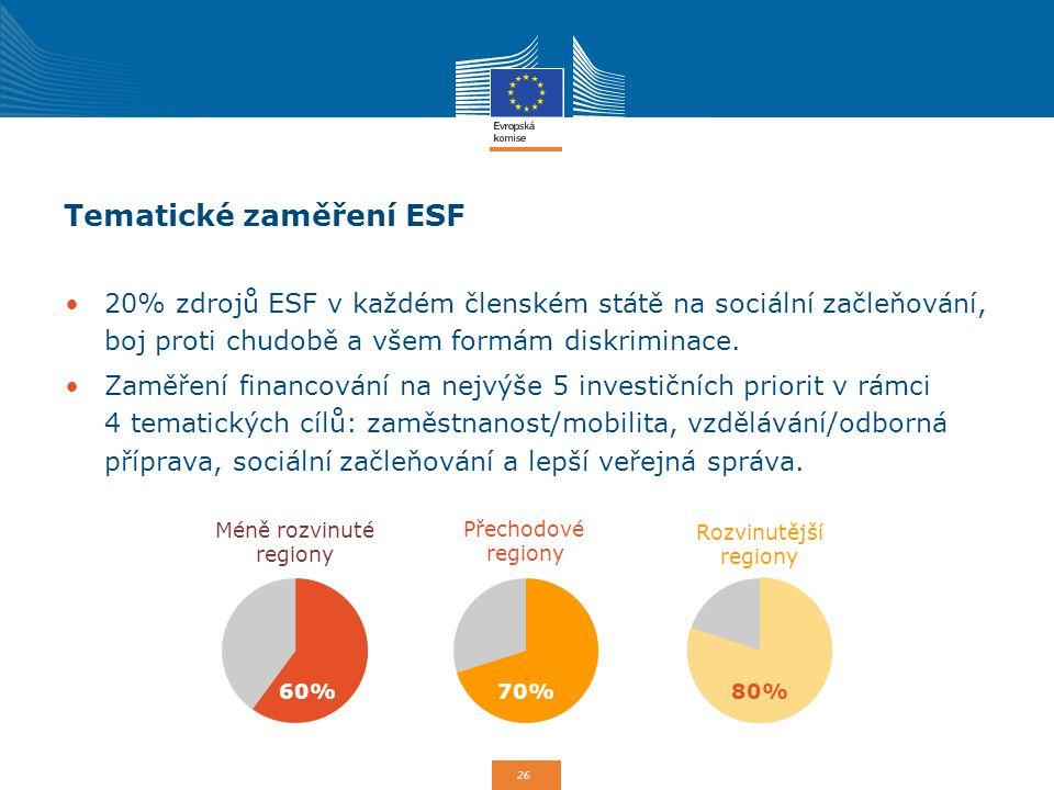 Tematické zaměření ESF