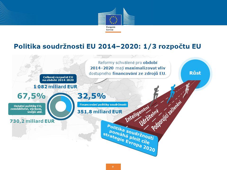 Politika soudržnosti EU 2014–2020: 1/3 rozpočtu EU