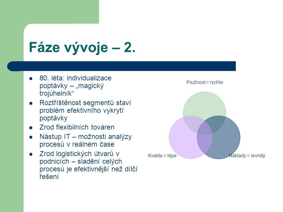 """Fáze vývoje – 2. 80. léta: individualizace poptávky – """"magický trojúhelník Roztříštěnost segmentů staví problém efektivního vykrytí poptávky."""