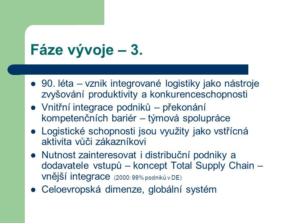 Fáze vývoje – 3. 90. léta – vznik integrované logistiky jako nástroje zvyšování produktivity a konkurenceschopnosti.