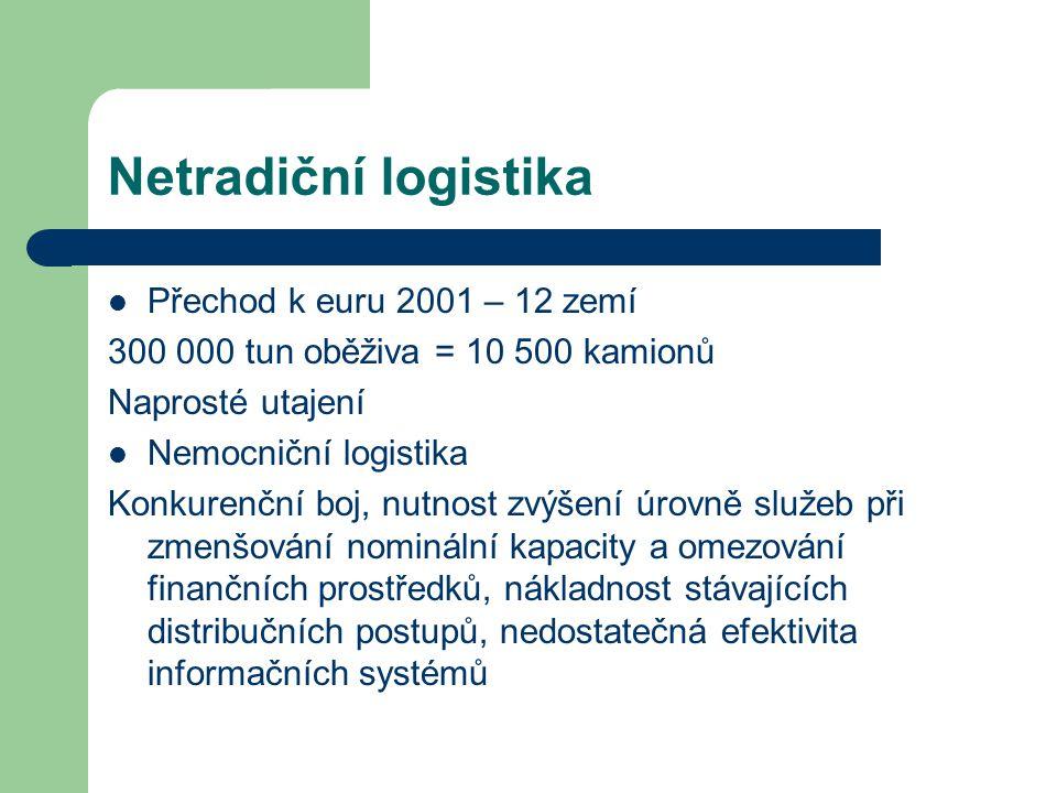 Netradiční logistika Přechod k euru 2001 – 12 zemí
