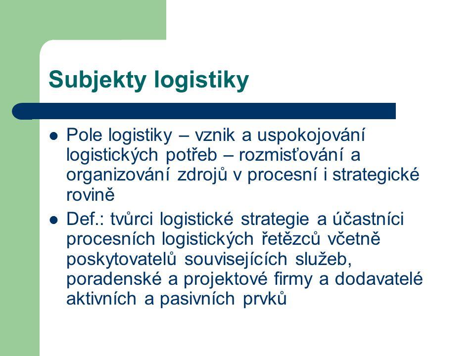 Subjekty logistiky Pole logistiky – vznik a uspokojování logistických potřeb – rozmisťování a organizování zdrojů v procesní i strategické rovině.