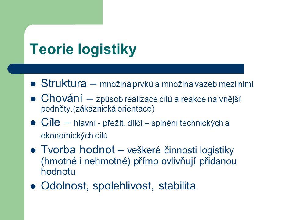 Teorie logistiky Struktura – množina prvků a množina vazeb mezi nimi