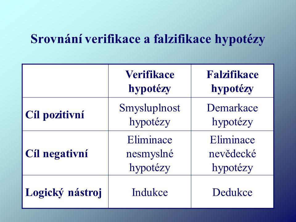 Srovnání verifikace a falzifikace hypotézy