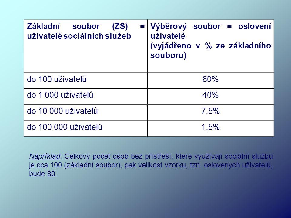 Základní soubor (ZS) = uživatelé sociálních služeb