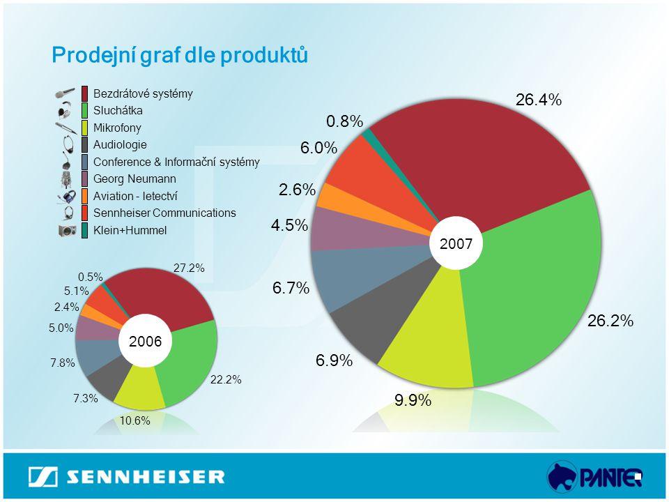 Prodejní graf dle produktů
