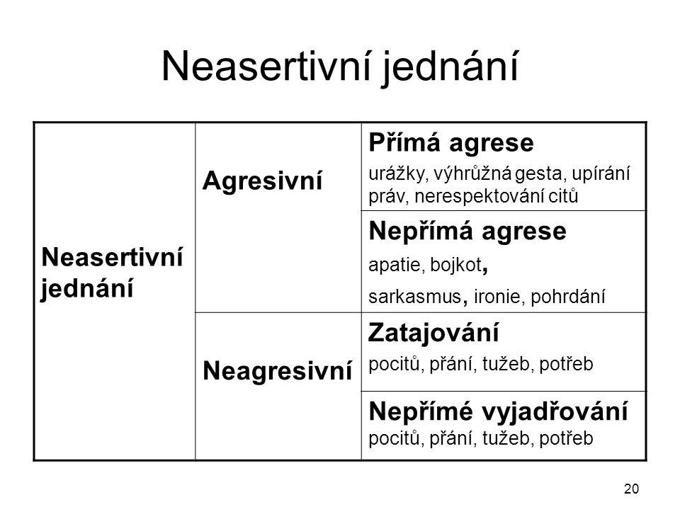 Neasertivní jednání Přímá agrese Agresivní Nepřímá agrese