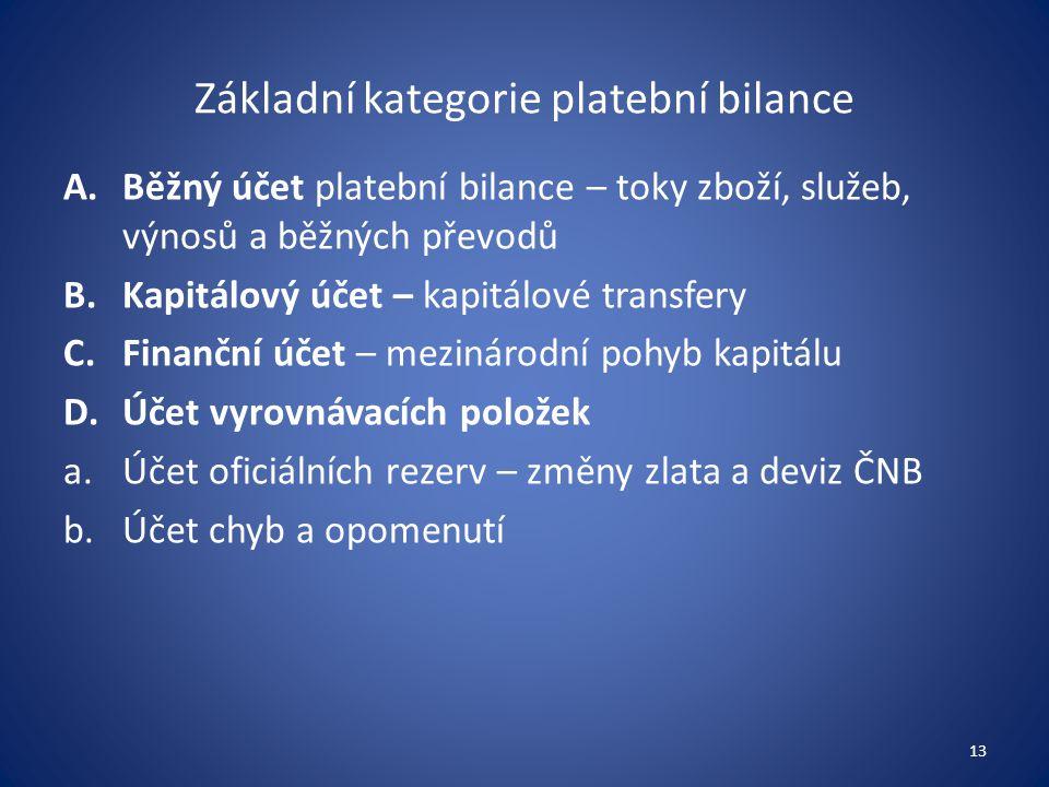 Základní kategorie platební bilance