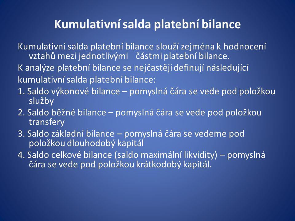 Kumulativní salda platební bilance