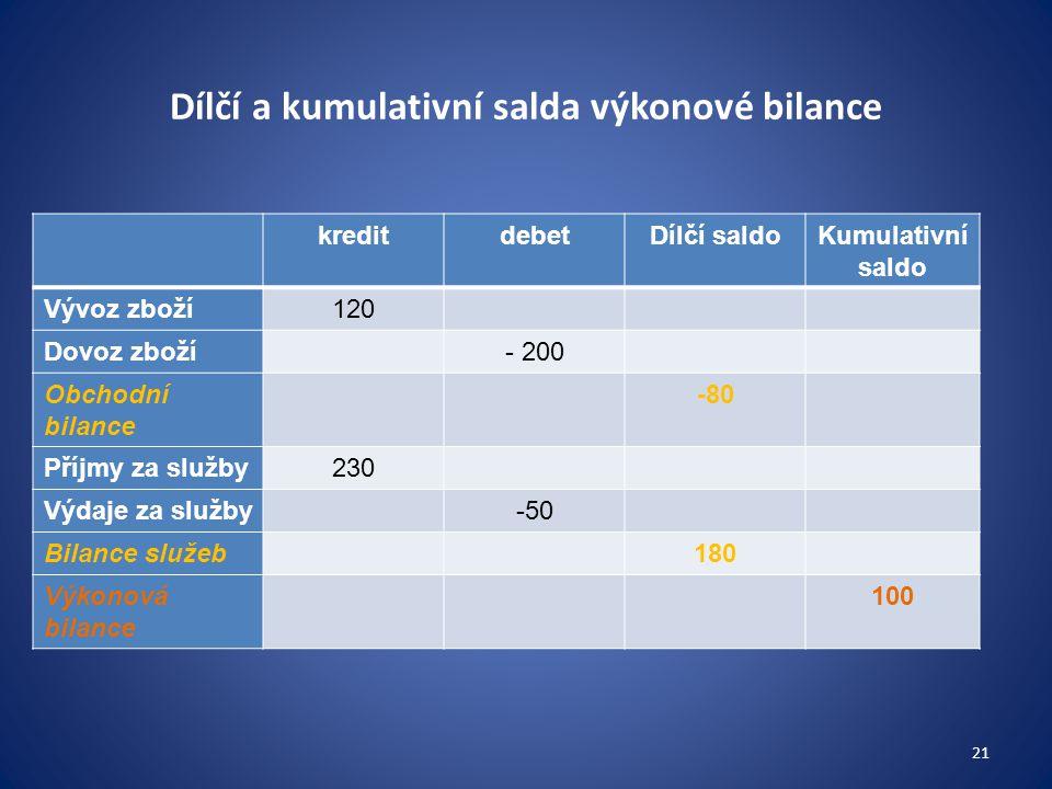 Dílčí a kumulativní salda výkonové bilance