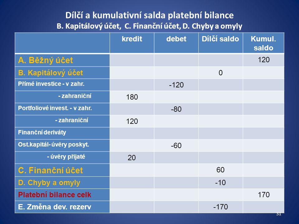 Dílčí a kumulativní salda platební bilance B. Kapitálový účet, C