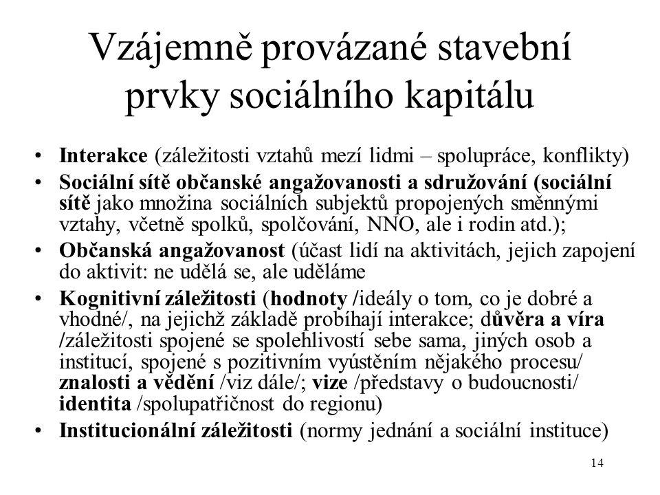 Vzájemně provázané stavební prvky sociálního kapitálu
