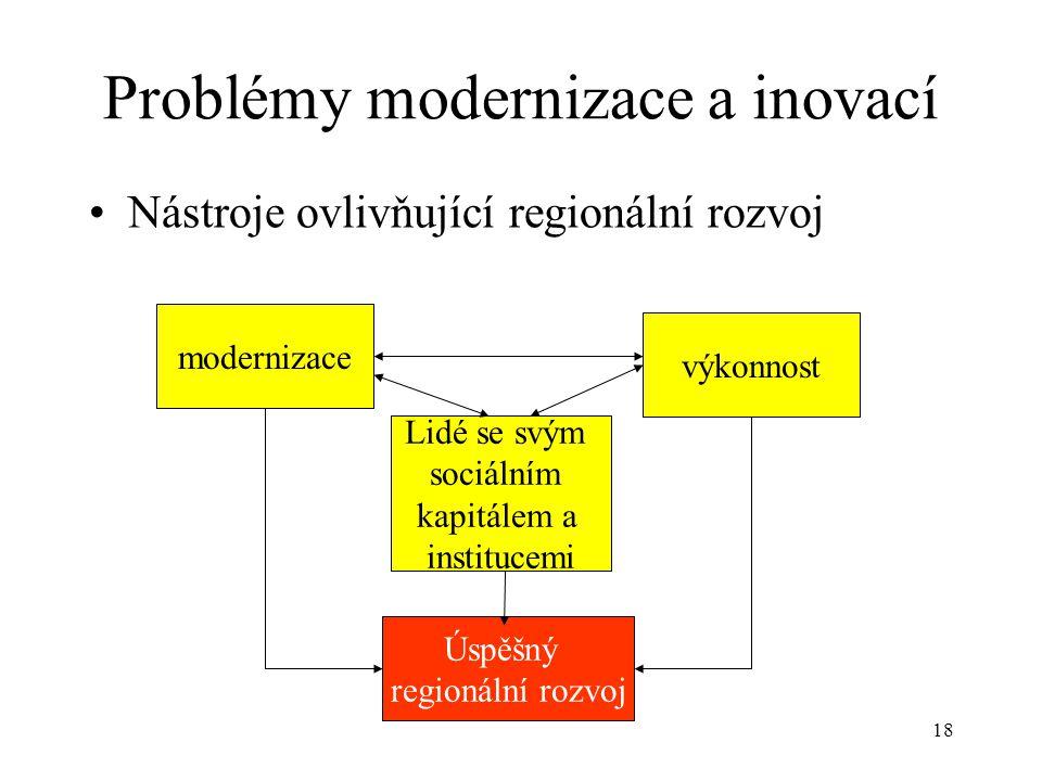 Problémy modernizace a inovací