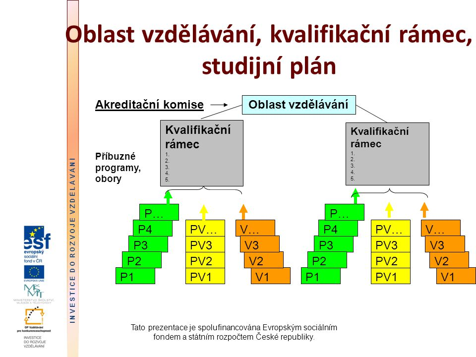 Oblast vzdělávání, kvalifikační rámec, studijní plán