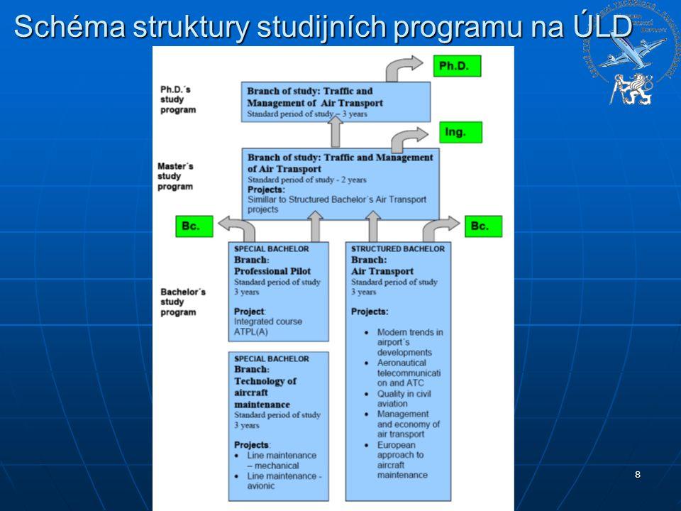 Schéma struktury studijních programu na ÚLD