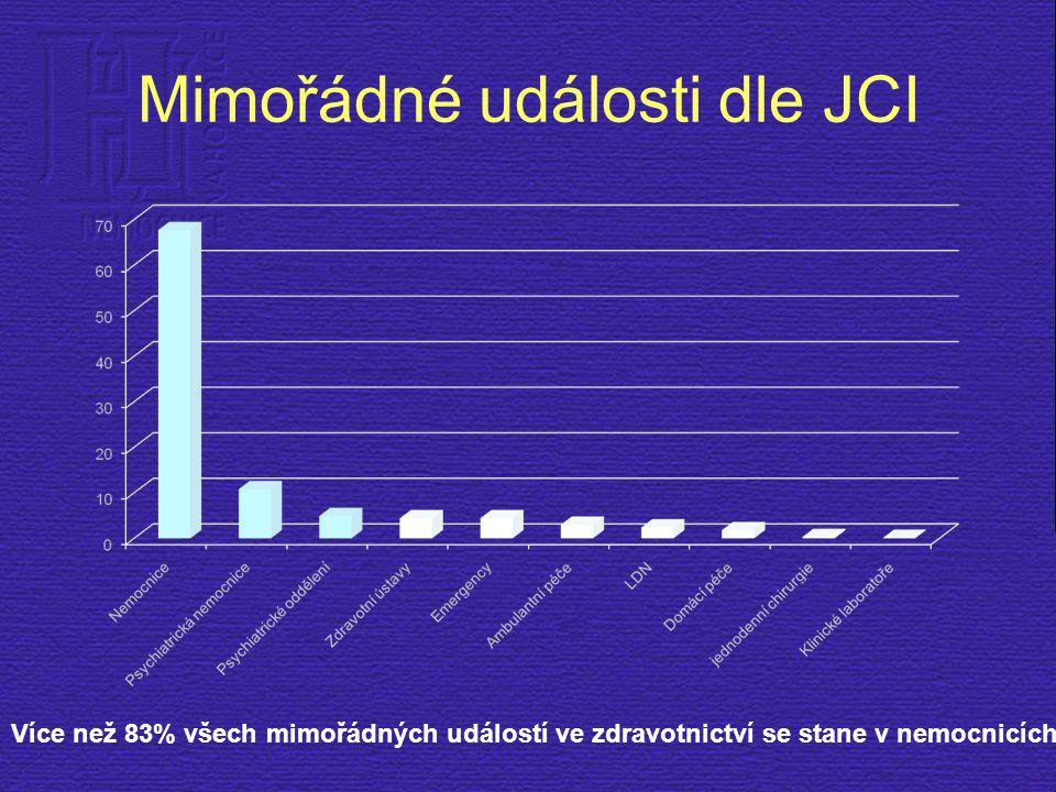 Mimořádné události dle JCI