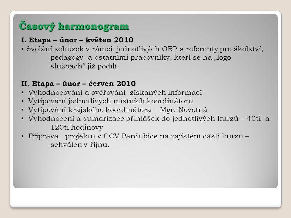Časový harmonogram I. Etapa – únor – květen 2010