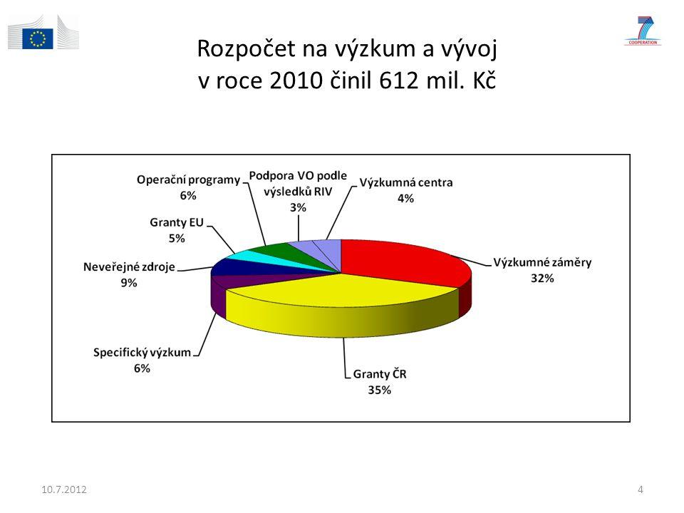 Rozpočet na výzkum a vývoj v roce 2010 činil 612 mil. Kč