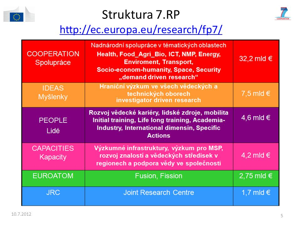 Struktura 7.RP http://ec.europa.eu/research/fp7/