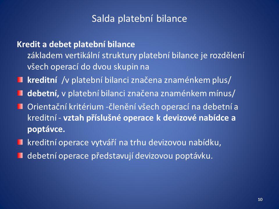 Salda platební bilance