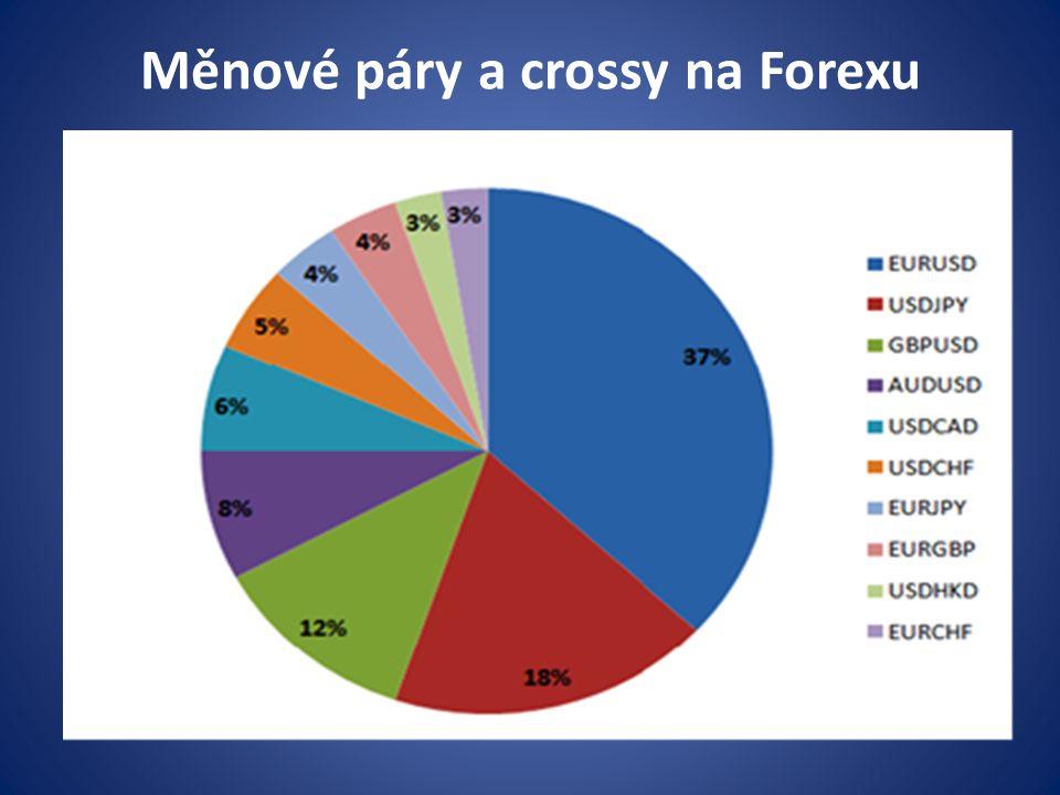 Měnové páry a crossy na Forexu