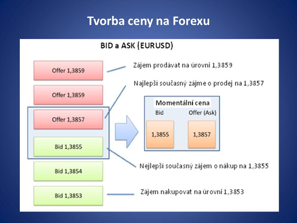 Tvorba ceny na Forexu