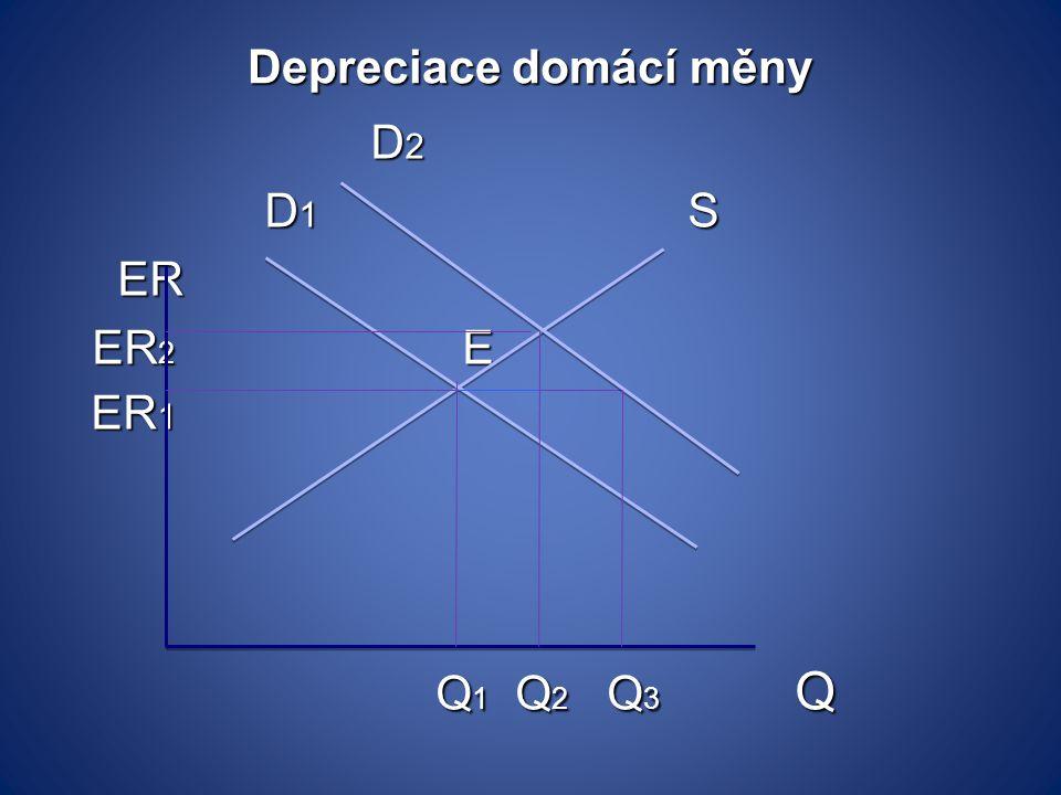 Depreciace domácí měny