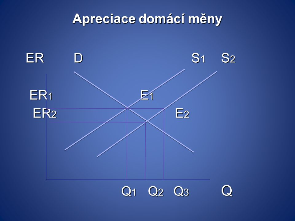 Apreciace domácí měny ER D S1 S2 ER1 E1 ER2 E2 Q1 Q2 Q3 Q