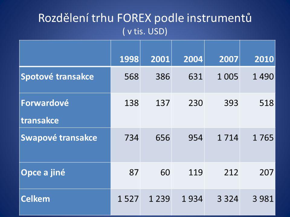 Rozdělení trhu FOREX podle instrumentů ( v tis. USD)
