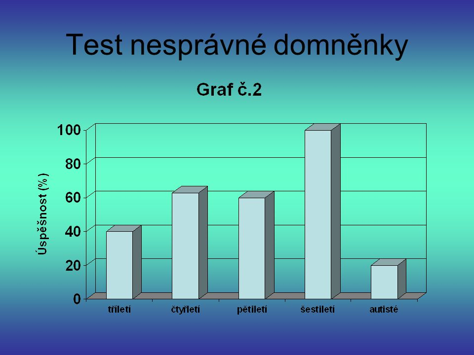 Test nesprávné domněnky