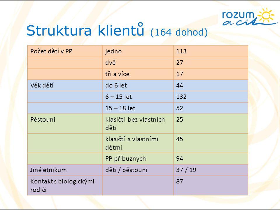Struktura klientů (164 dohod)