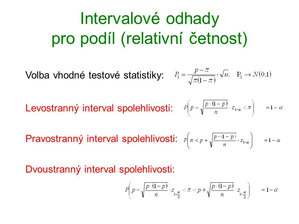 Intervalové odhady pro podíl (relativní četnost)