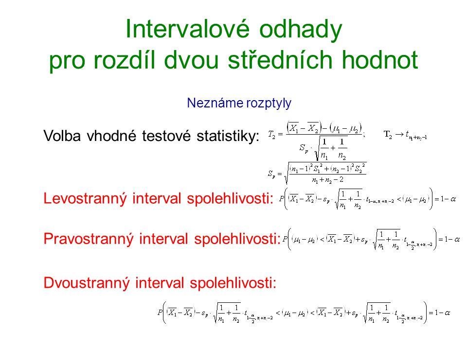 Intervalové odhady pro rozdíl dvou středních hodnot