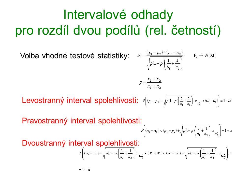 Intervalové odhady pro rozdíl dvou podílů (rel. četností)
