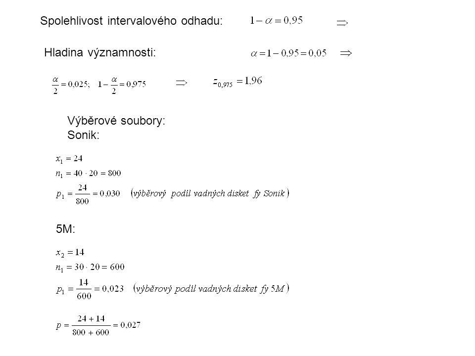 Spolehlivost intervalového odhadu: