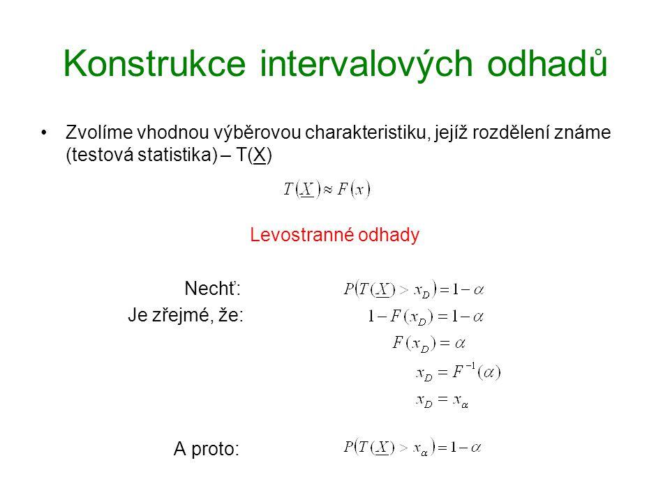 Konstrukce intervalových odhadů