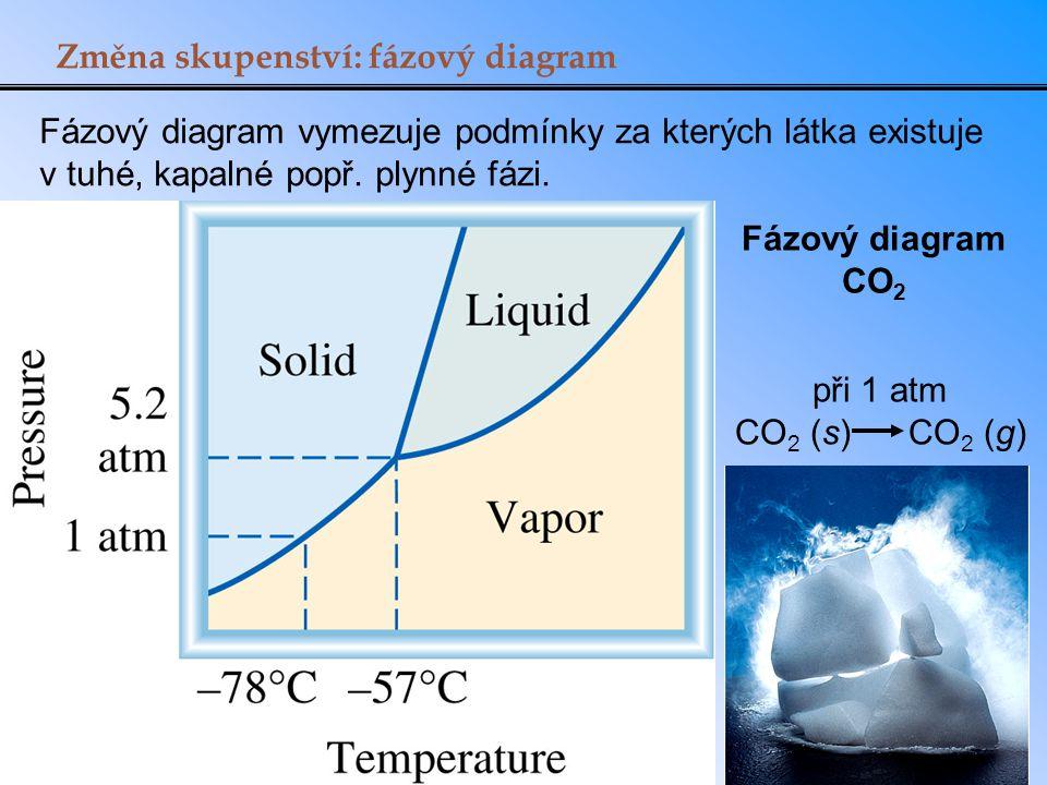 Změna skupenství: fázový diagram