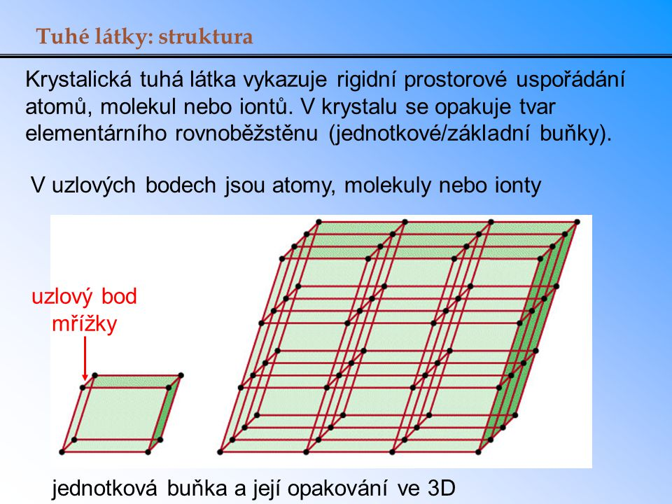jednotková buňka a její opakování ve 3D