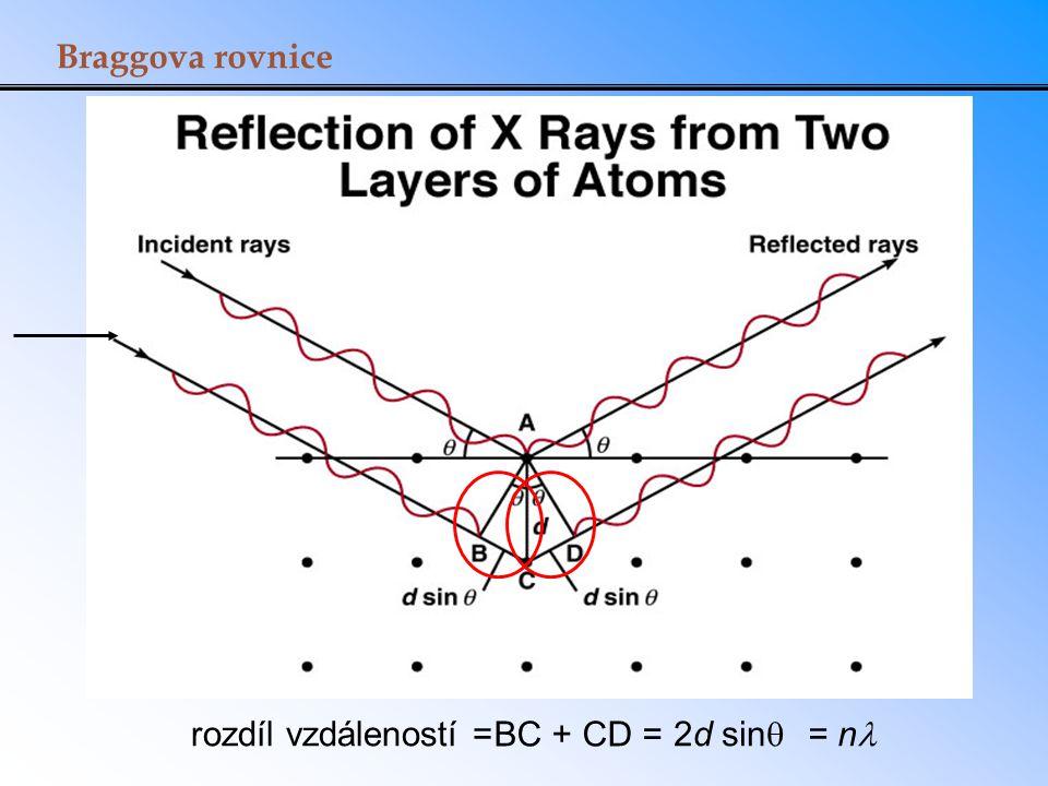 Braggova rovnice rozdíl vzdáleností = BC + CD = 2d sinq = nl