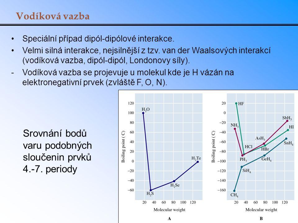 Srovnání bodů varu podobných sloučenin prvků 4.-7. periody