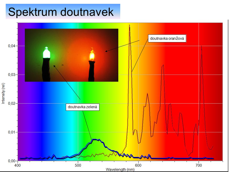 Spektrum doutnavek