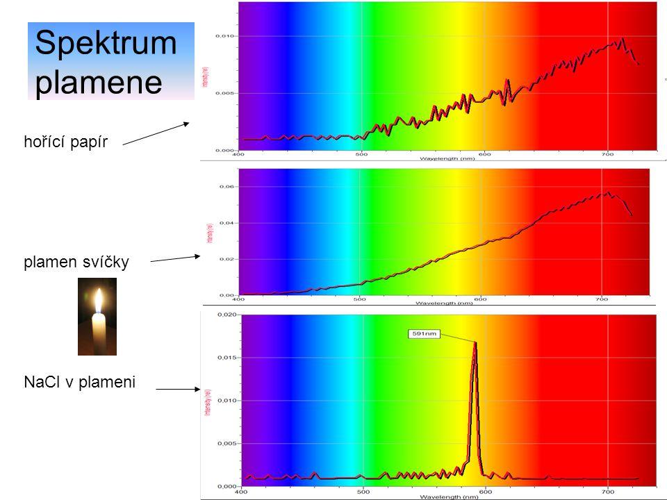 Spektrum plamene hořící papír plamen svíčky NaCl v plameni